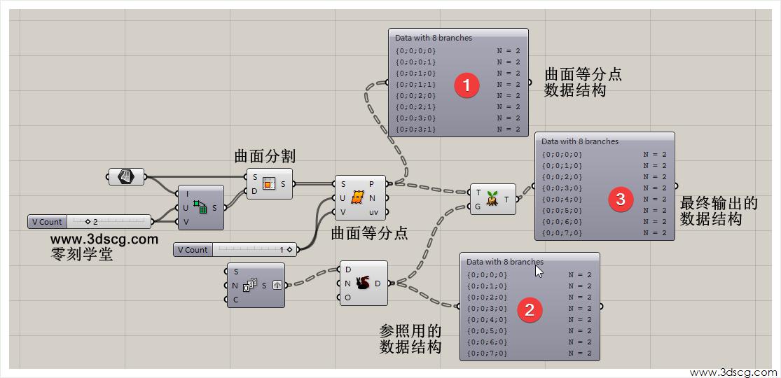 Data With 8 branches  曲 面 等 分 点  数 据 结 构  Data With 8 branc hes  曲 面 分 割  0  2 最 终 输 出 的  2 数 据 结 构  曲 面 等 分 点  www.3dscg.com  零 刻 学 堂  Data With 8 branc  N 己 5 囝  参 照 用 的  数 据 结 构  . 3dsc  嘰 C 0 0 〕