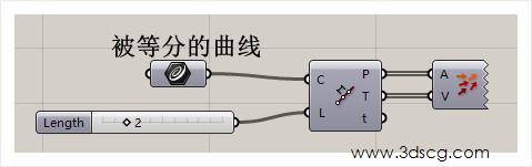 计算机生成了可选文字: 被等分的曲线 、'3小cg℃om