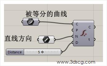 计算机生成了可选文字: 被等分的曲线 直线方向. 0 0 WWW.3dscg℃0
