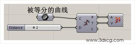 计算机生成了可选文字: 被等分的曲线 www.3dscg℃om 0